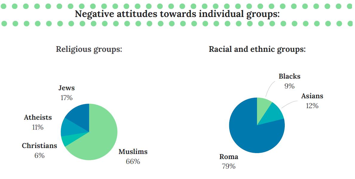 Negative Attitudes
