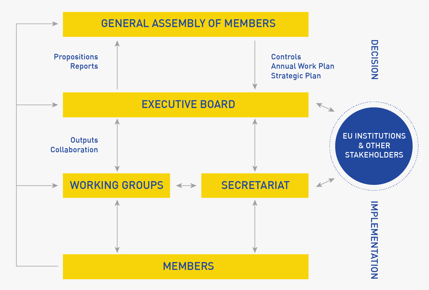 General Assembly of Members - Executive Board - Working Groups - Secretariat - Members