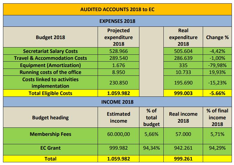 Equinet accounts 2019