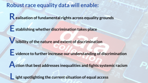 Robust race equality data will support:   Realisation on fundamental rights across equality grounds; Establishing whether discrimination takes place;  Visibility of the nature and extent of discrimination; Evidence to further increase our understanding of discrimination; Action that best addresses inequalities and fights systemic racism; Light spotlighting the current situation of equal access