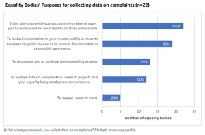 All of the surveyed equality bodies collect data to be able to provide statistics on the number of cases they received for their reports or other publication. A great majority of the participating equality bodies (86%) collect complaints data also to make discrimination in their countries visible in order to advocate for policy measures to combat discrimination or raise public awareness.