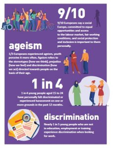 9/10 Europeans say a social Europe, committed to equal opportunities and access to the labour market, fair working conditions, and social protection and inclusion is important to them personally: Ageism refers to the stereotypes (how we think), prejudice (how we feel) and discrimination (how we act) directed towards people on the basis of their age. 1/3 Europeans experienced ageism, youth perceive it more often. 1 in 4 young people aged 15 to 24 have personally felt discriminated or experienced harassment on one or more grounds in the past 12 months. Nearly 1 in 5 young people who are not in education, employment or training experience discrimination when looking for work.